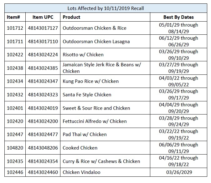 Backpacker's Pantry Chicken Recall
